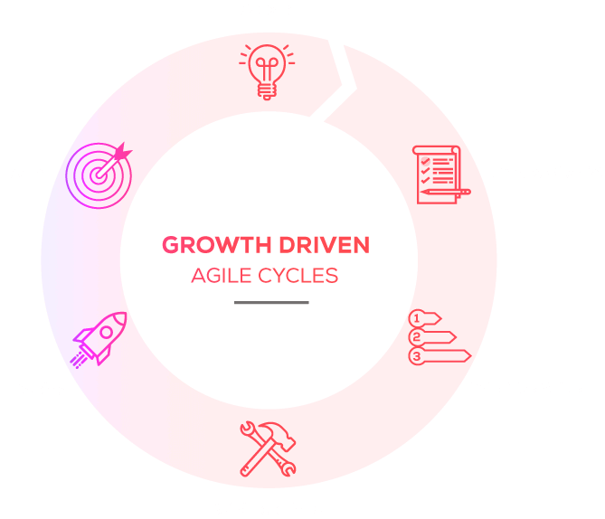 Growth Driven Agile Cycles
