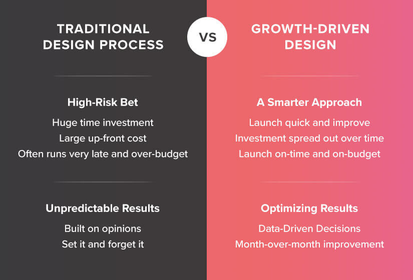 Growth Driven Design Drives More Impact