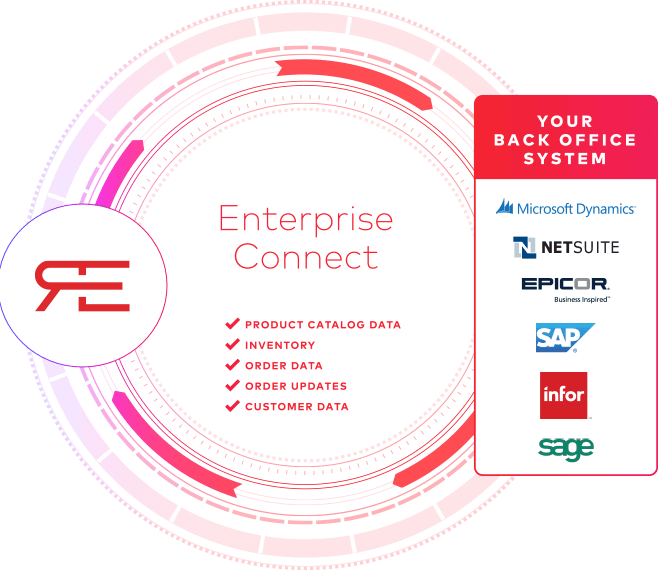 Seamlessly Integrate your ERP with Your B2B E-Commerce