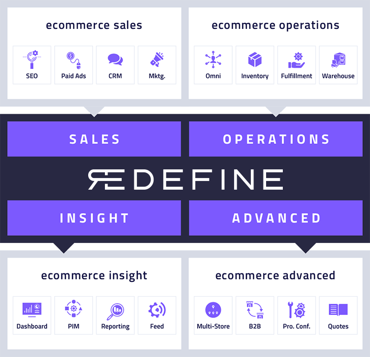 Ecommerce as a System
