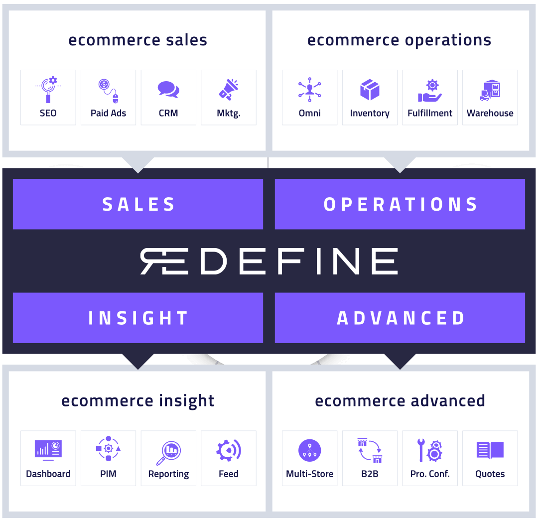 Full Service Ecommerce Solutions