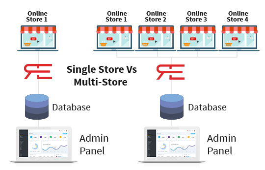 Manage From One Central Dashboard