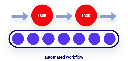 Automate As Much as Possible