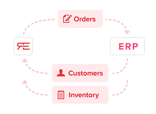 Inventory and Accounting Sync