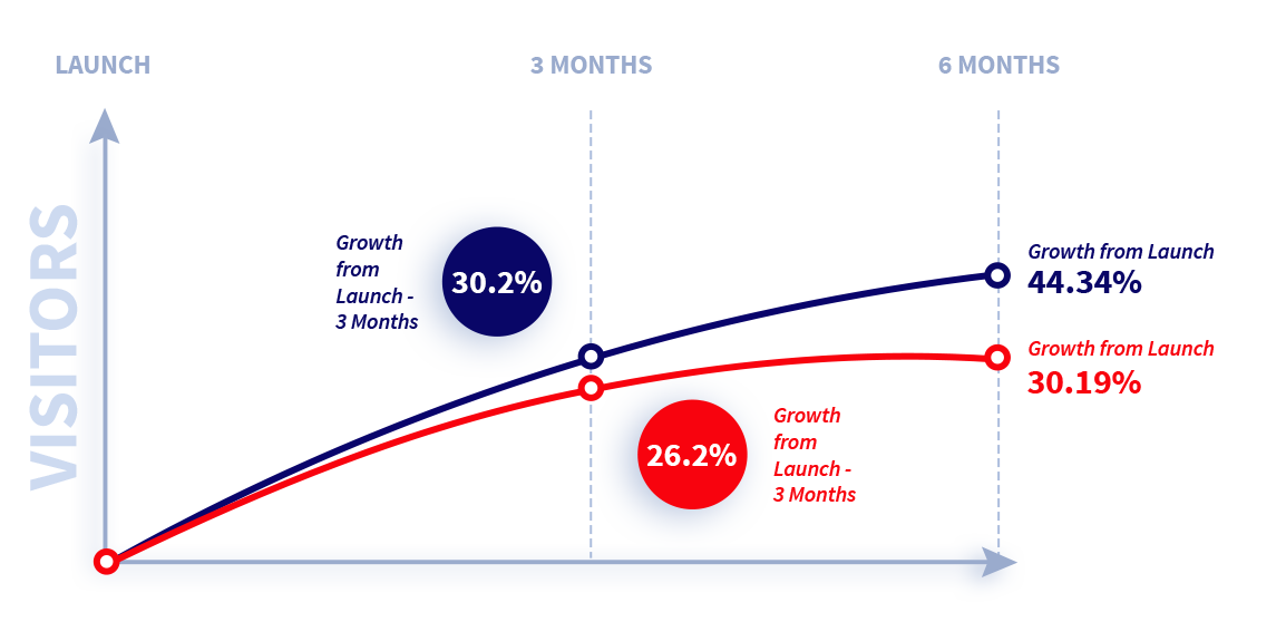 WooCommerce Growth Driven Process